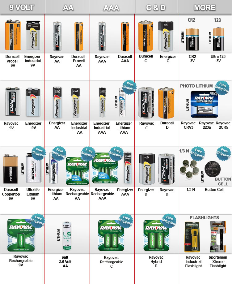 our products medic batteries